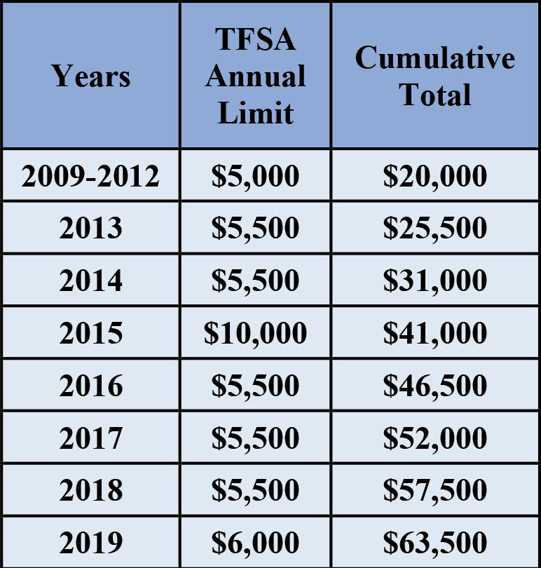 tsfa-chart